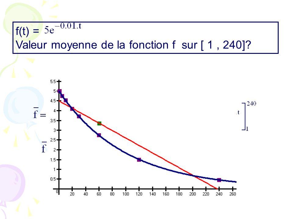 f(t) = Valeur moyenne de la fonction f sur [ 1 , 240]
